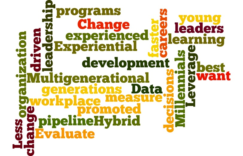 ATD Leadership Development CoP identified these trends in leadership development